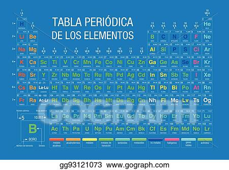 TABLA PERIODICA DE LOS ELEMENTOS  Periodic Table Of Elements In Spanish  Language  On Blue Background With The 4 New Elements Included On November  28, ...