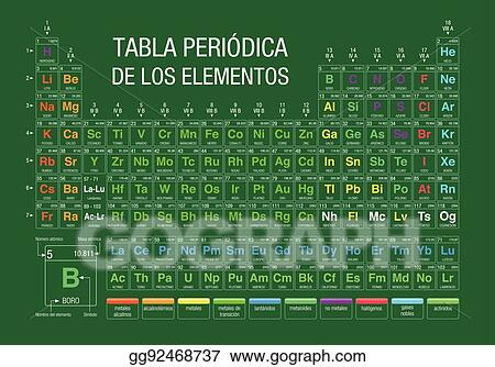 Vector clipart tabla periodica de los elementos periodic table of tabla periodica de los elementos periodic table of elements in spanish language on green background with the 4 new elements included on november 28 urtaz Choice Image