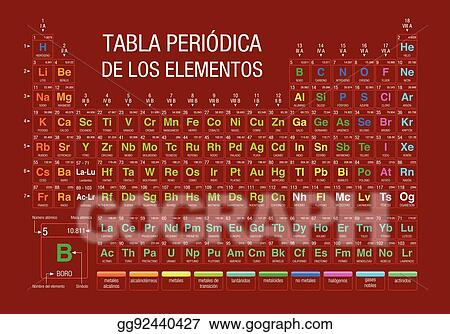 TABLA PERIODICA DE LOS ELEMENTOS  Periodic Table Of Elements In Spanish  Language  On Red Background With The 4 New Elements Included On November  28, ...