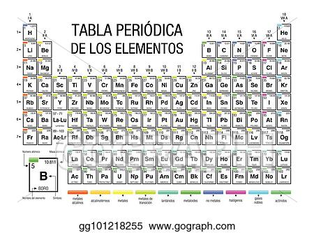 Vector art tabla periodica de los elementos periodic table of tabla periodica de los elementos periodic table of elements in spanish language on white background with the 4 new elements included on november 28 urtaz Gallery