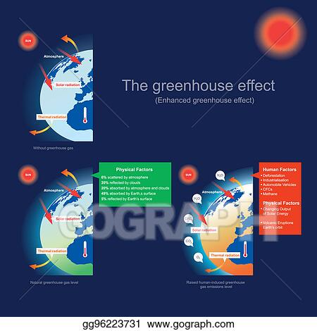 Stock illustration the greenhouse effect enhanced greenhouse the greenhouse effect enhanced greenhouse effect ccuart Image collections