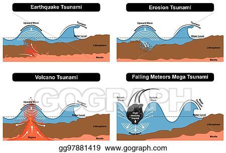 Vector Stock Tsunami Disaster Formation Diagram Stock Clip Art