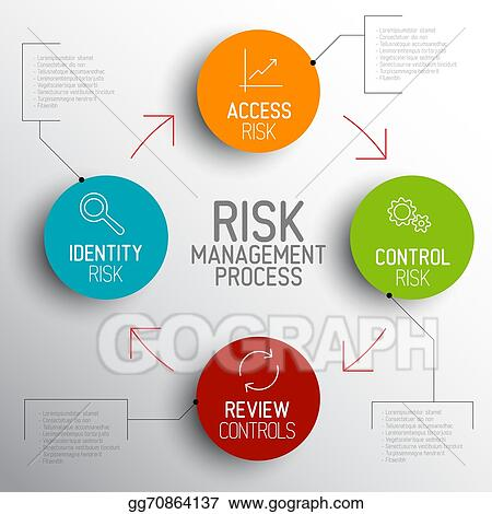Eps Illustration Vector Light Risk Management Process Diagram