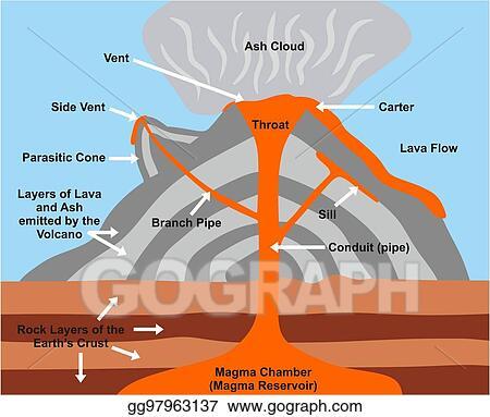 Vector Clipart Volcano Cross Section Diagram Vector Illustration