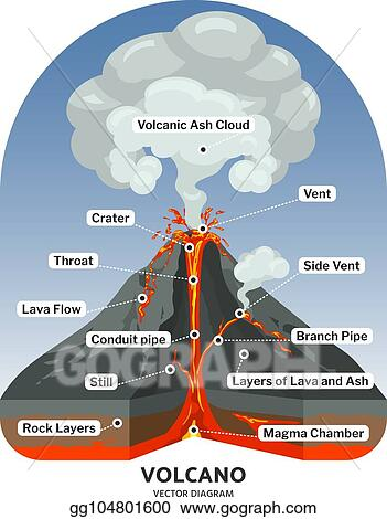 Vector Art Volcano Cross Section With Hot Lava And